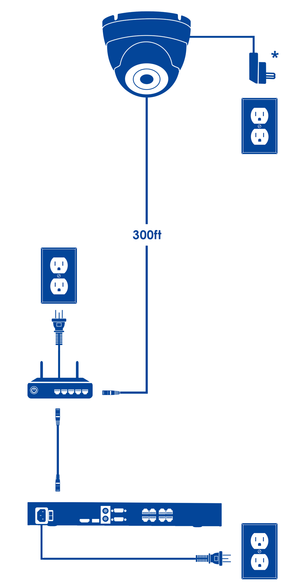 Extension Cables For Lorex Hd Security Camera Systems Ethernet Wiring Length Limitations Diagram Ip