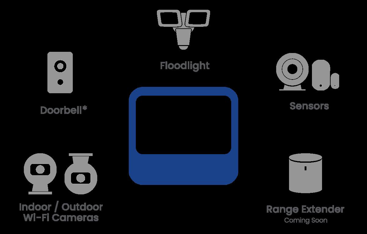 Lorex Home Center compatibility diagram