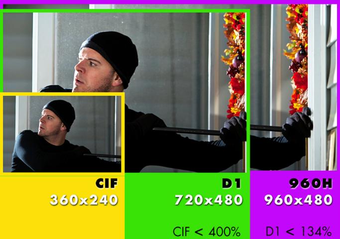 720p vs 1080p cctv camera