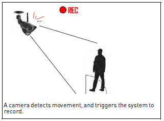 Camera detects motion and triggers recording