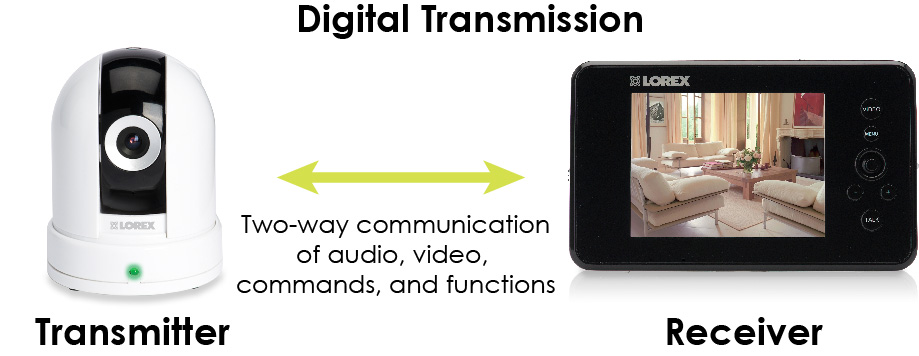 Digital Wireless Transmission