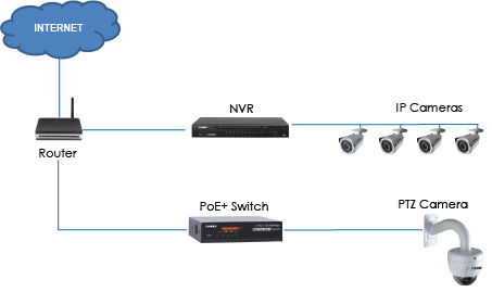 Connecting LNZ32P12 to a PoE+ switch
