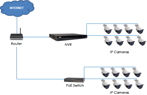 q: how do i set up my nvr system using a poe switch?