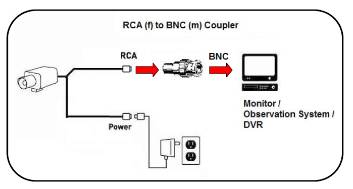 RAC to BNC coupler analog camera cables and connectors lorex rca plug wiring diagram at gsmx.co