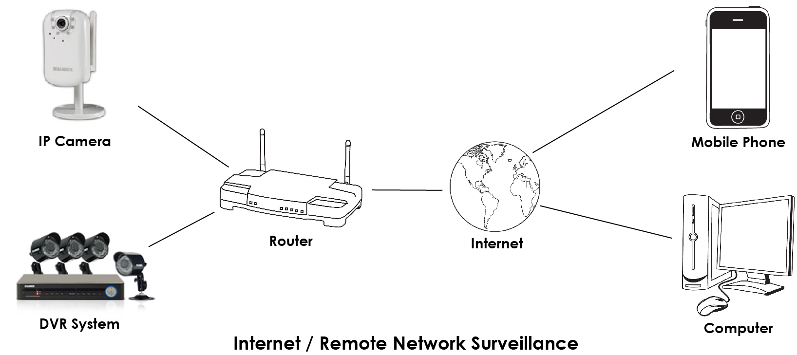 Remote Video Access Frequently Asked Questions Lorex Directv Genie Wiring Diagram For 10 Base T Network Surveillance