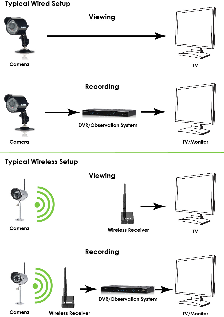 Wired vs wireless setup diagrams digital wireless cameras frequently asked questions lorex icamera 1000 wiring diagram at edmiracle.co