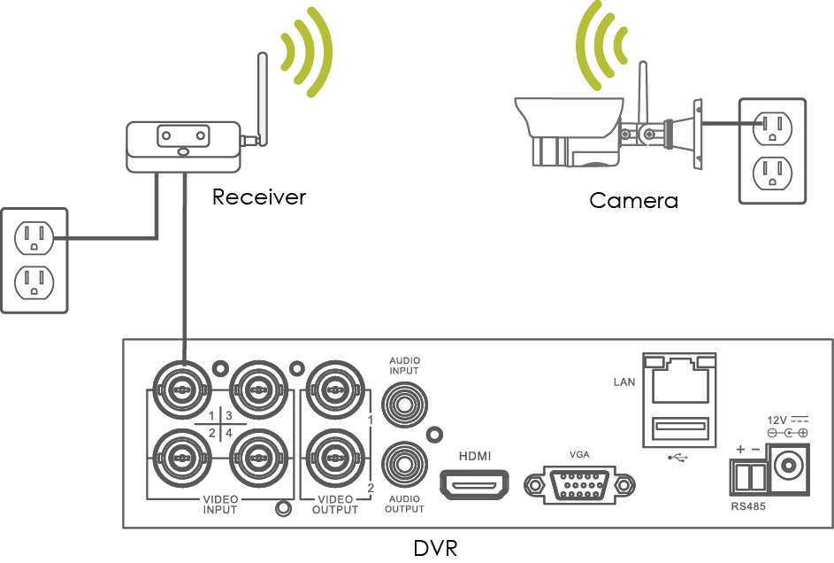 Wireless_connectivity_chart digital wireless camera troubleshooting guide lorex lorex camera wiring diagram at nearapp.co