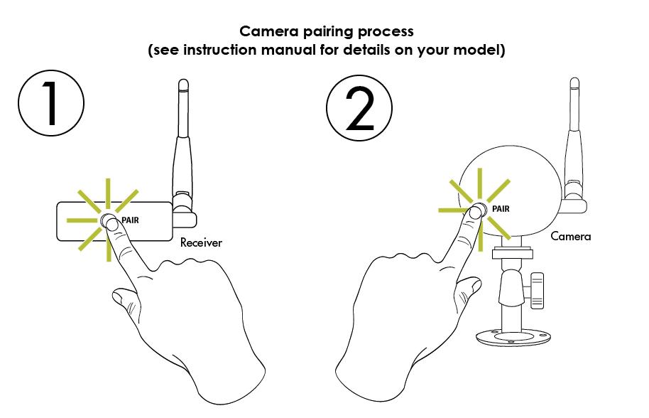 Digital Wireless Camera Troubleshooting Guide | Lorex