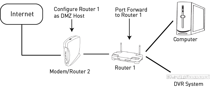 multiple router port forwarding guide lorex