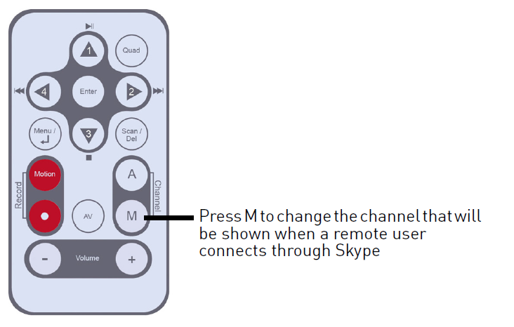 Press M on remote control to change the channel that is shown on Skype