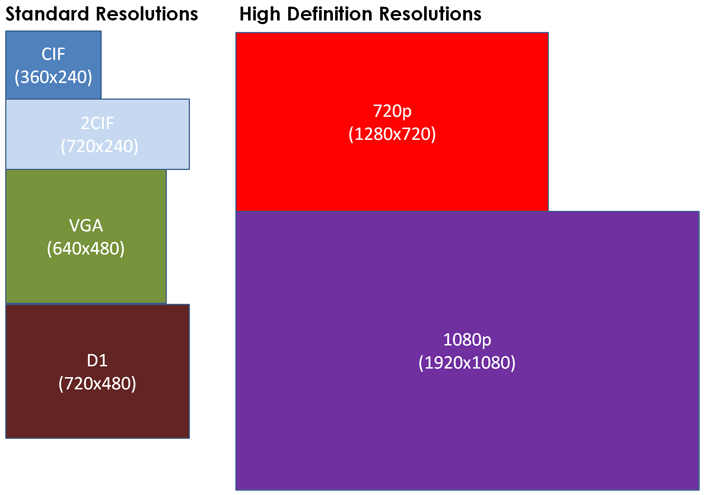 Guide to recording resolution lorex graphical representation of recording resolutions ccuart Images