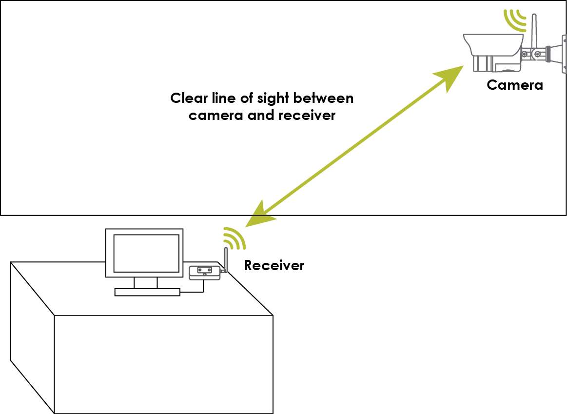 digital wireless camera troubleshooting guide lorex obstructions you should maintain line of sight between the camera and the receiver if possible or limit the amount of obstructions e g walls or tree