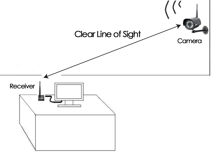 Line of sight between camera and receiver